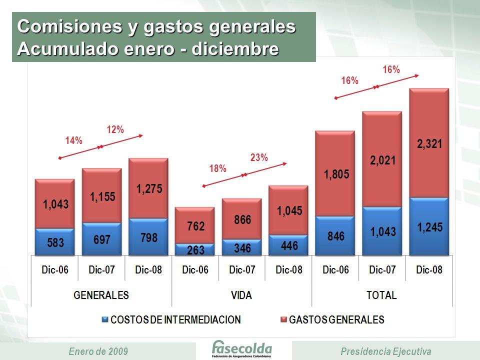 Presidencia Ejecutiva Enero de 2009 Presidencia Ejecutiva Comisiones y gastos generales Acumulado enero - diciembre 14% 12% 16% 18% 23%