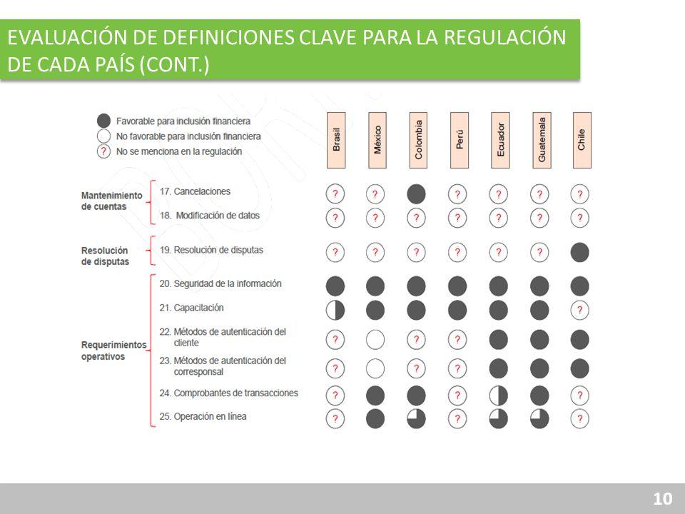 10 PARTE 1: AVANCES EN LA REGULACIÓN EVALUACIÓN DE DEFINICIONES CLAVE PARA LA REGULACIÓN DE CADA PAÍS (CONT.)