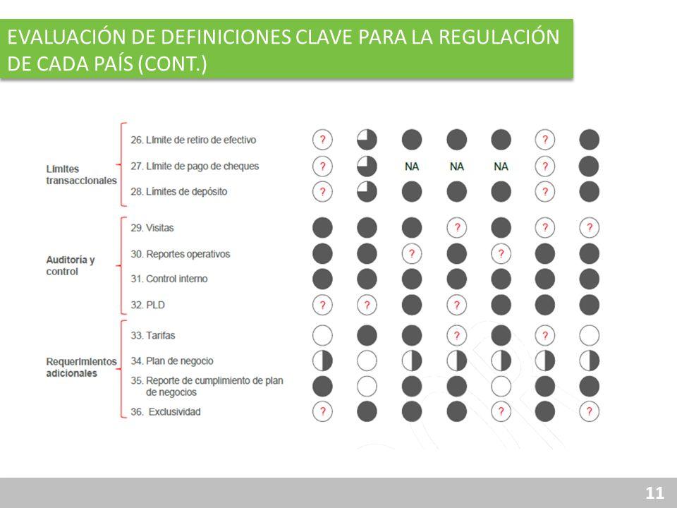 11 EVALUACIÓN DE DEFINICIONES CLAVE PARA LA REGULACIÓN DE CADA PAÍS (CONT.)