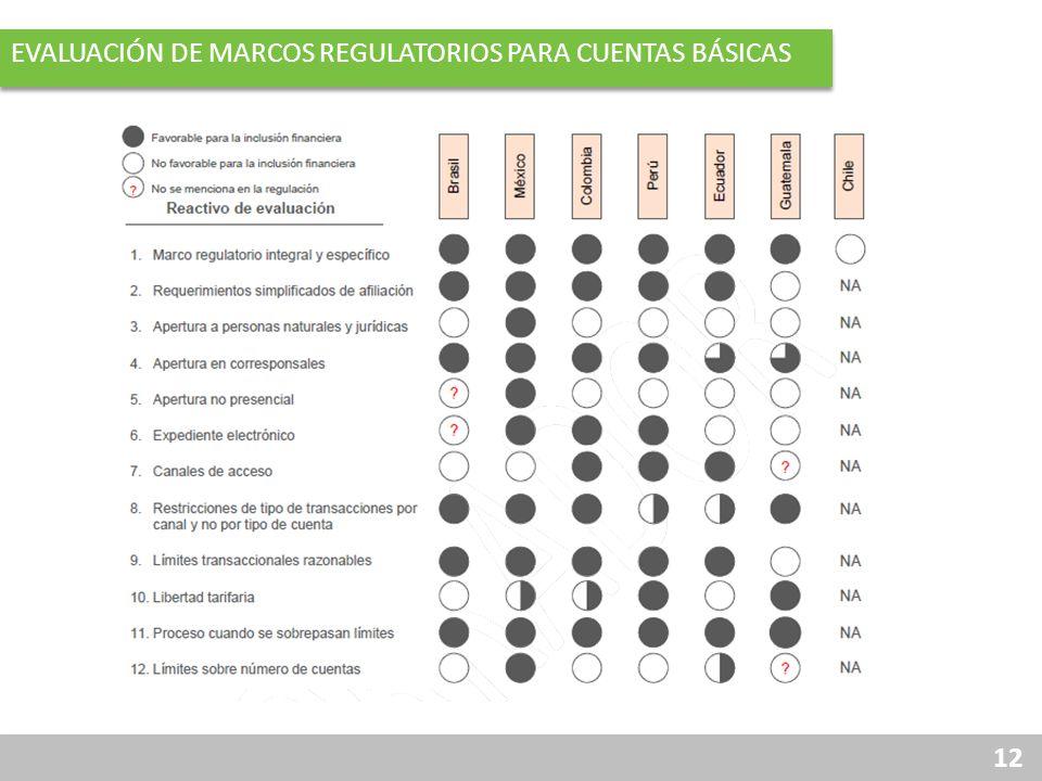 12 EVALUACIÓN DE MARCOS REGULATORIOS PARA CUENTAS BÁSICAS