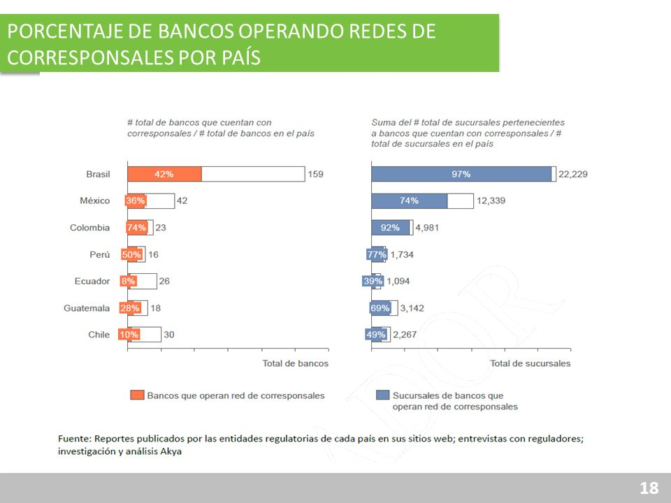 18 PORCENTAJE DE BANCOS OPERANDO REDES DE CORRESPONSALES POR PAÍS