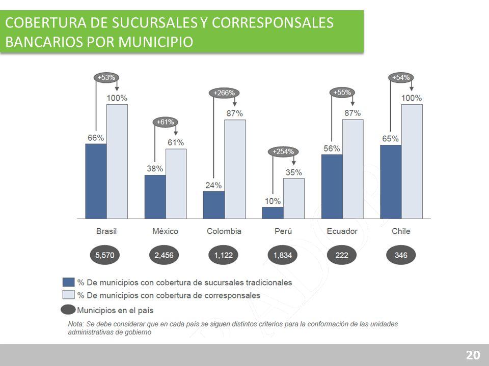 20 COBERTURA DE SUCURSALES Y CORRESPONSALES BANCARIOS POR MUNICIPIO