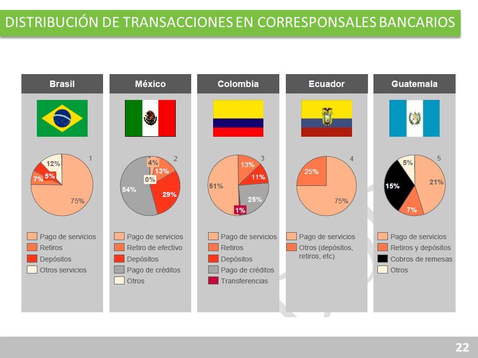 22 DISTRIBUCIÓN DE TRANSACCIONES EN CORRESPONSALES BANCARIOS