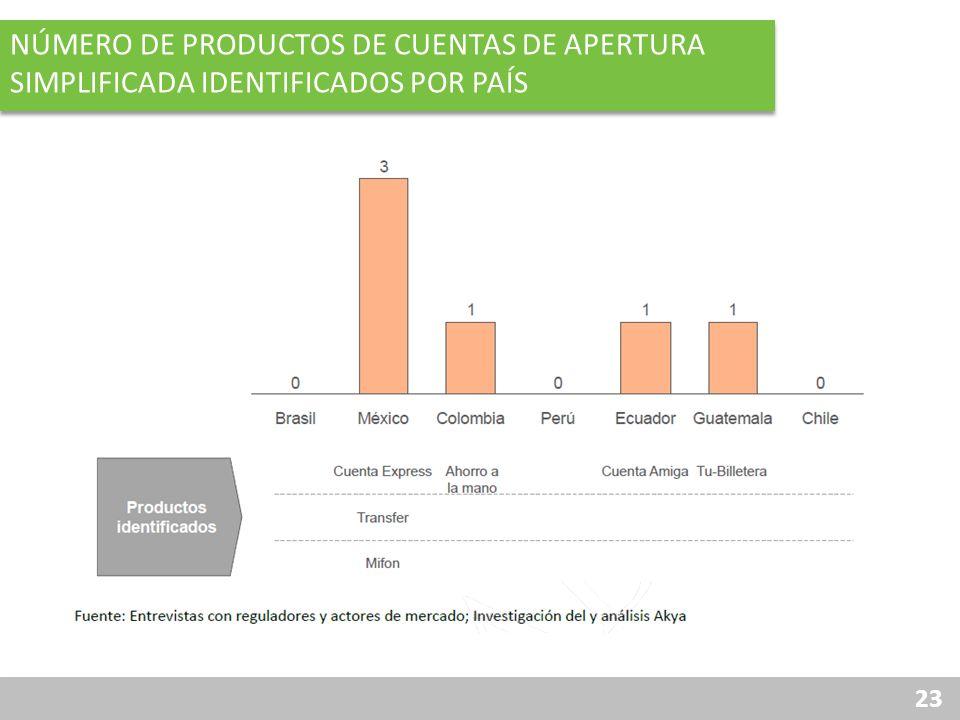 23 NÚMERO DE PRODUCTOS DE CUENTAS DE APERTURA SIMPLIFICADA IDENTIFICADOS POR PAÍS