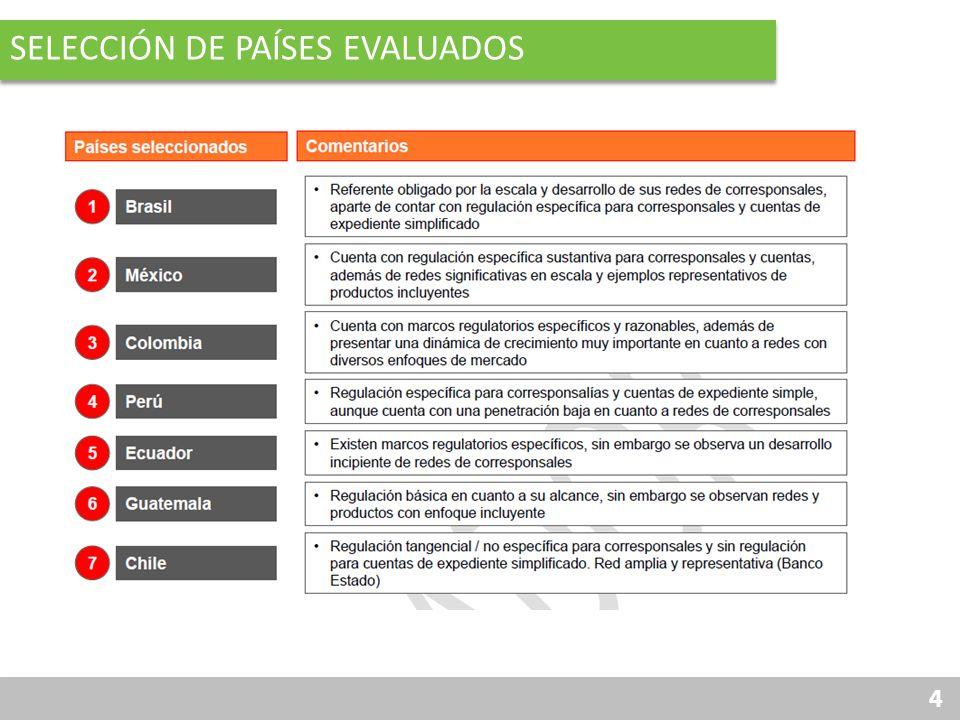 15 INFORMACIÓN RELEVANTE PARA EL DESARROLLO DE REDES DE CORRESPONSALES Y PRODUCTOS INCLUYENTES