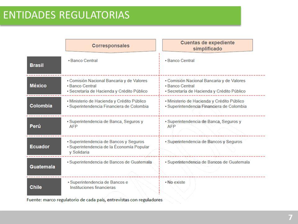 8 TIPO DE REGULACIÓN REFERENTE A CORRESPONSALES APLICABLE A BANCOS Y OTRAS ENTIDADES FINANCIERAS