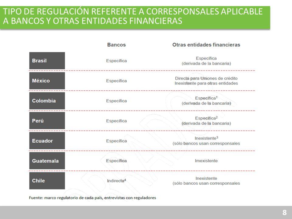 19 RAZÓN DE CORRESPONSALES VS. SUCURSALES
