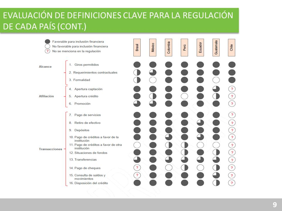 9 EVALUACIÓN DE DEFINICIONES CLAVE PARA LA REGULACIÓN DE CADA PAÍS (CONT.)