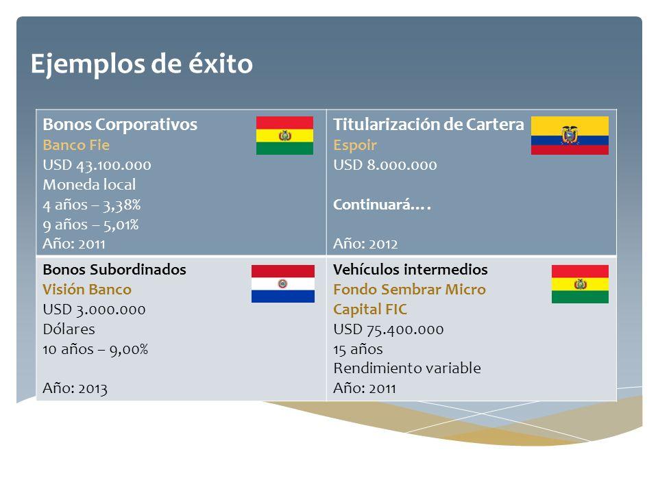 Ejemplos de éxito Bonos Corporativos Banco Fie USD 43.100.000 Moneda local 4 años – 3,38% 9 años – 5,01% Año: 2011 Titularización de Cartera Espoir US