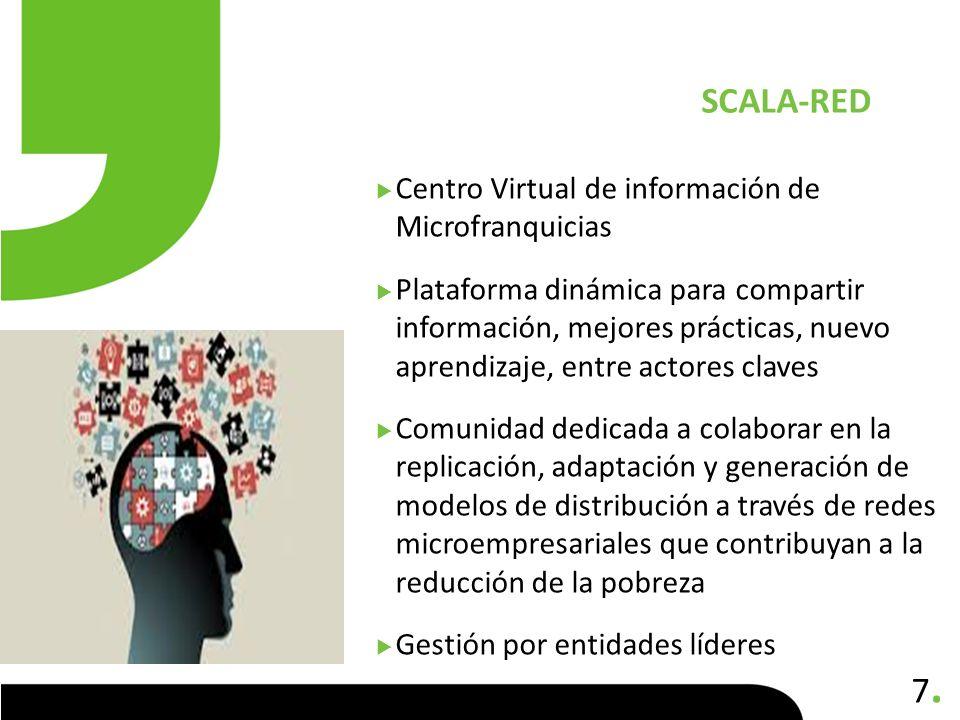 7.7. Centro Virtual de información de Microfranquicias Plataforma dinámica para compartir información, mejores prácticas, nuevo aprendizaje, entre act
