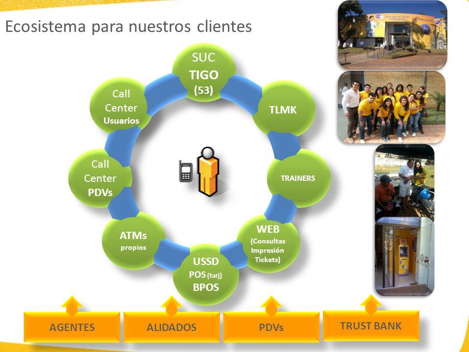 Ecosistema para nuestros clientes SUC TIGO (53) SUC TIGO (53) Call Center Usuarios Call Center Usuarios Call Center PDVs TLMK TRAINERS WEB (Consultas