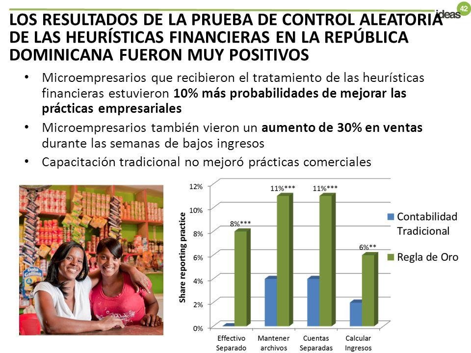 Microempresarios que recibieron el tratamiento de las heurísticas financieras estuvieron 10% más probabilidades de mejorar las prácticas empresariales