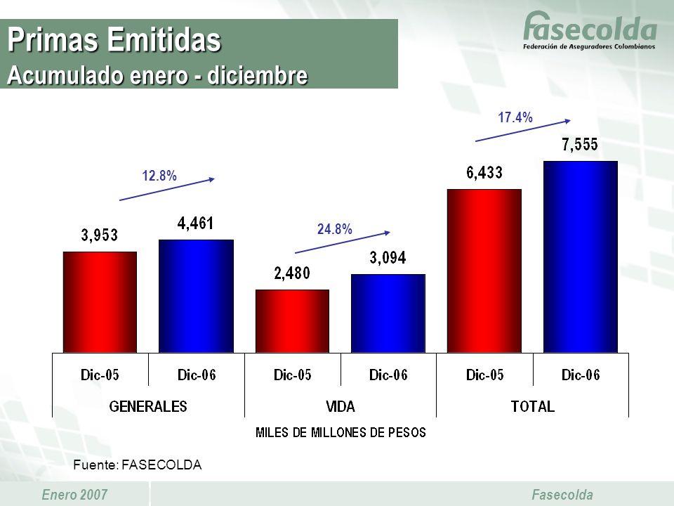 Enero 2007 Fasecolda 24.8% 17.4% 12.8% Primas Emitidas Acumulado enero - diciembre Fuente: FASECOLDA