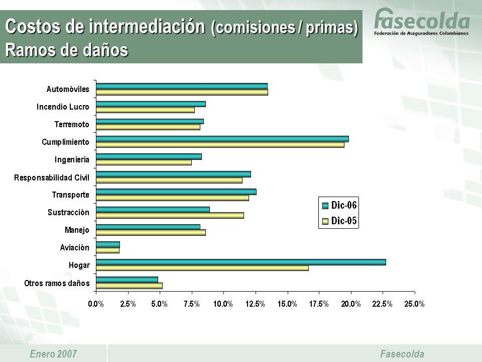 Enero 2007 Fasecolda Costos de intermediación (comisiones / primas) Ramos de daños
