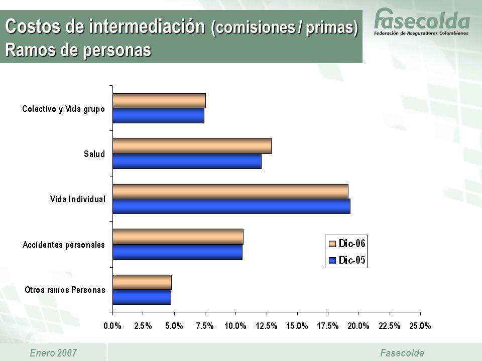 Enero 2007 Fasecolda Costos de intermediación (comisiones / primas) Ramos de personas
