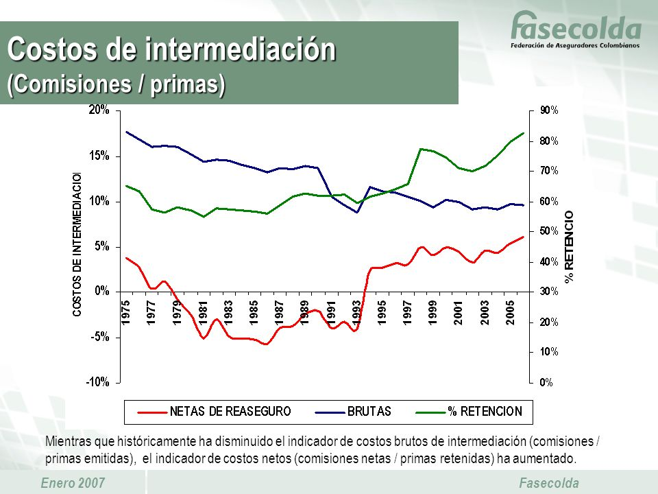 Enero 2007 Fasecolda Mientras que históricamente ha disminuido el indicador de costos brutos de intermediación (comisiones / primas emitidas), el indi