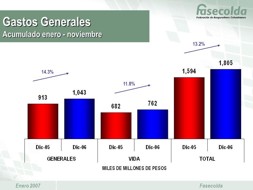 Enero 2007 Fasecolda 14.3% 13.2% 11.8% Gastos Generales Acumulado enero - noviembre