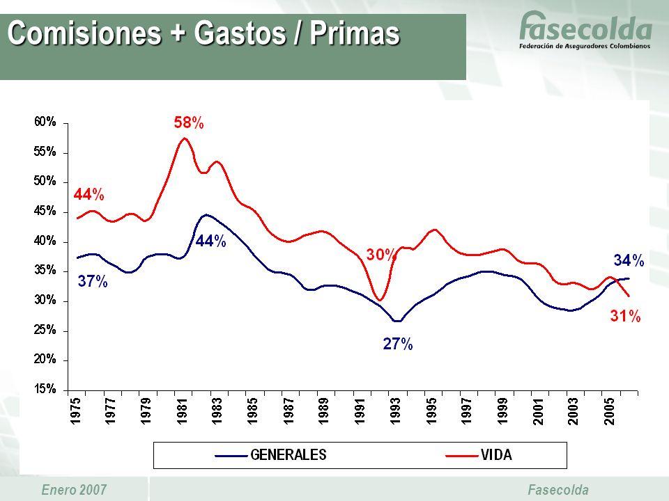 Enero 2007 Fasecolda Comisiones + Gastos / Primas