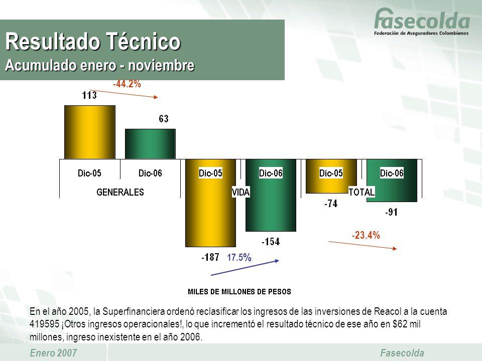 Enero 2007 Fasecolda -23.4% En el año 2005, la Superfinanciera ordenó reclasificar los ingresos de las inversiones de Reacol a la cuenta 419595 ¡Otros