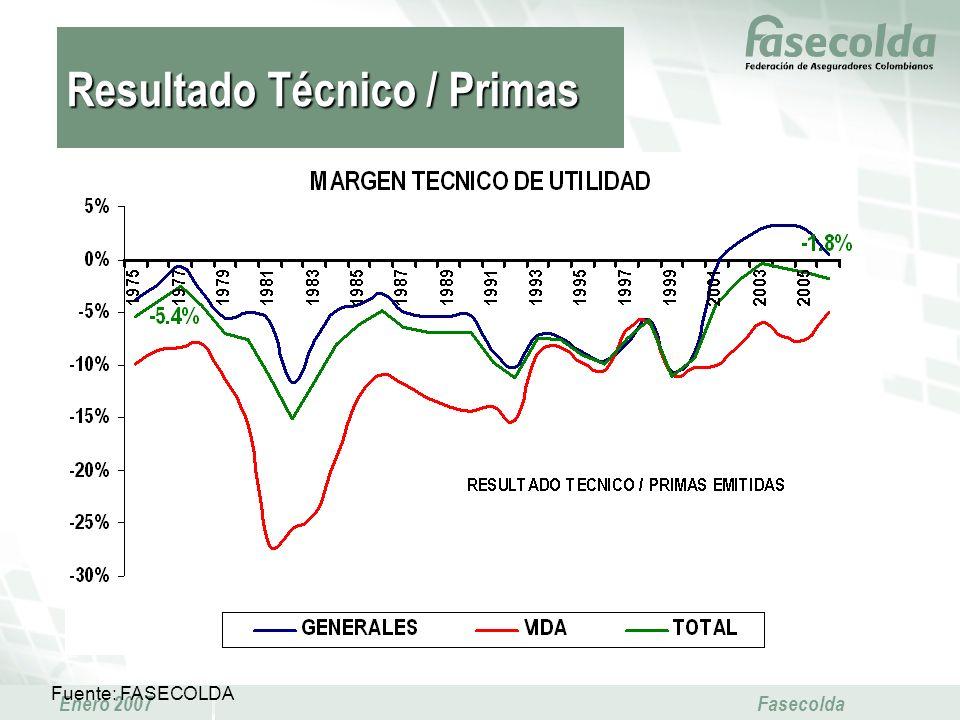Enero 2007 Fasecolda Fuente: FASECOLDA Resultado Técnico / Primas