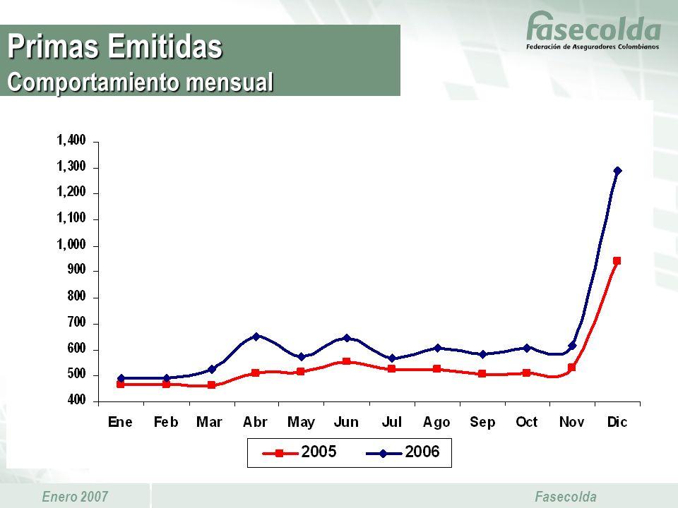 Enero 2007 Fasecolda Mientras que históricamente ha disminuido el indicador de costos brutos de intermediación (comisiones / primas emitidas), el indicador de costos netos (comisiones netas / primas retenidas) ha aumentado.