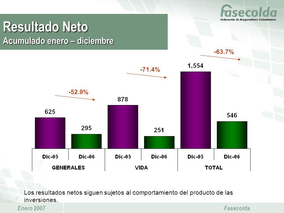 Enero 2007 Fasecolda -71.4% -63.7% Los resultados netos siguen sujetos al comportamiento del producto de las inversiones. -52.9% Resultado Neto Acumul
