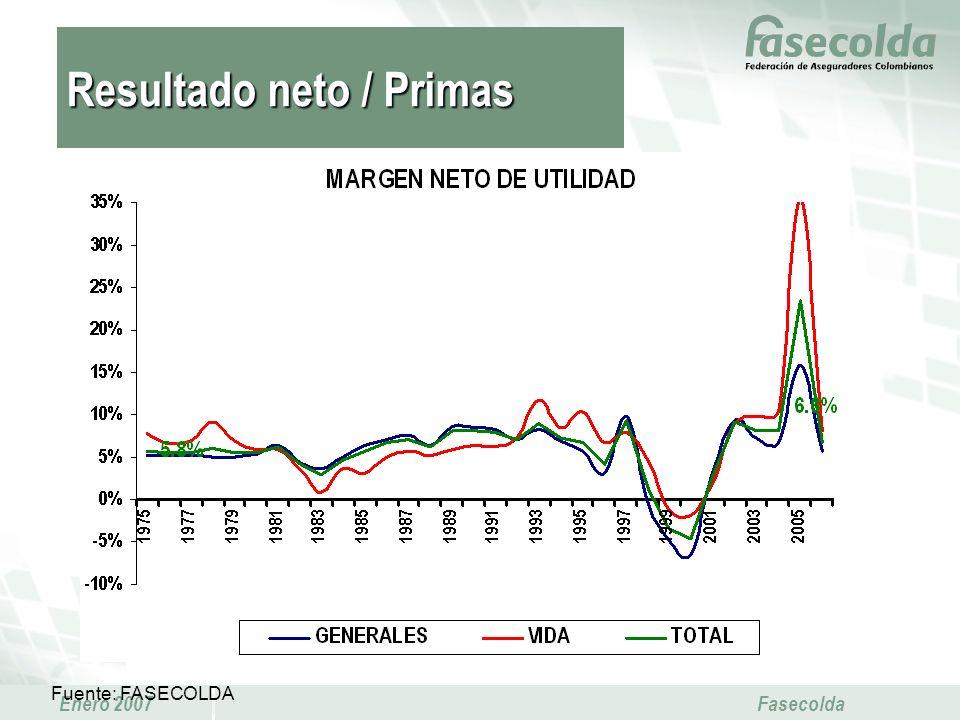 Enero 2007 Fasecolda Fuente: FASECOLDA Resultado neto / Primas