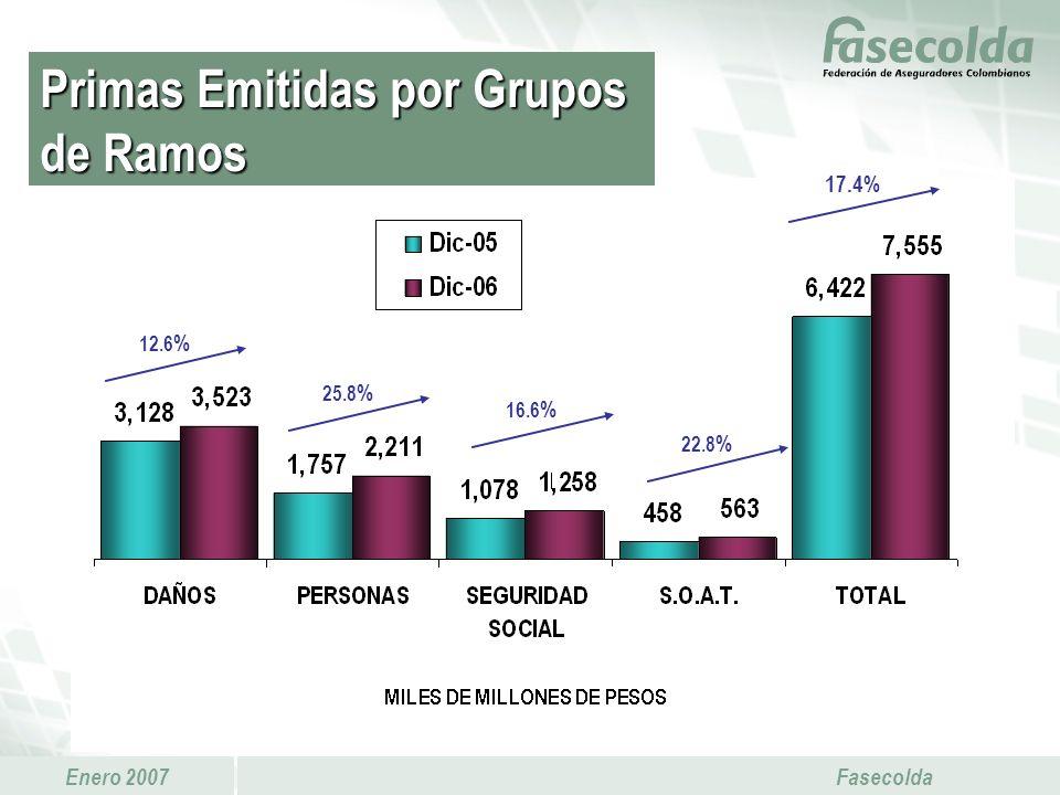Enero 2007 Fasecolda 17.4% 12.6 % 16.6 % 22.8 % 25.8 % Primas Emitidas por Grupos de Ramos