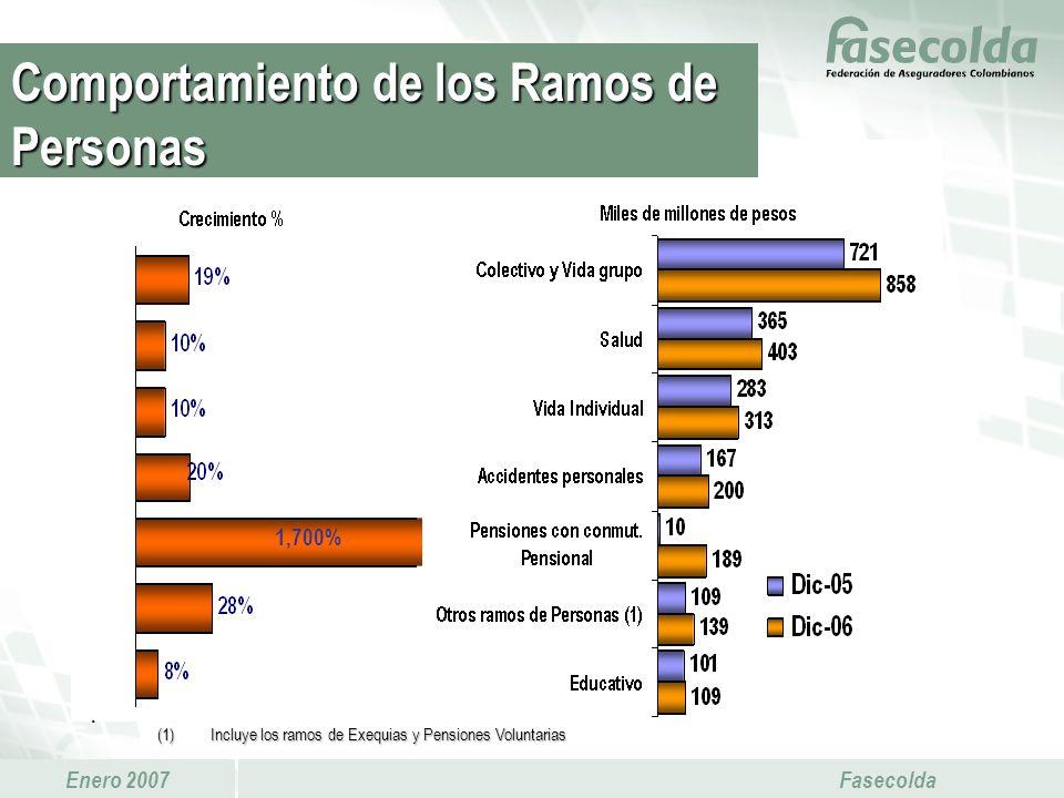 Enero 2007 Fasecolda. Comportamiento de los Ramos de Personas (1)Incluye los ramos de Exequias y Pensiones Voluntarias 1,700%