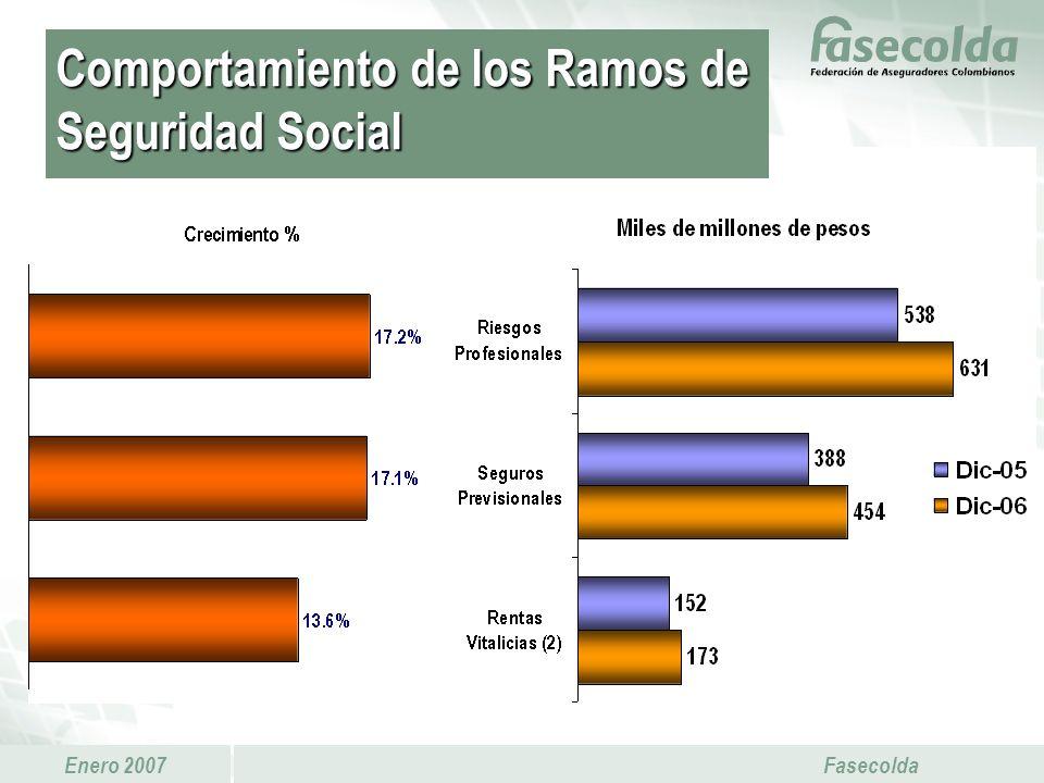 Enero 2007 Fasecolda Comportamiento de los Ramos de Seguridad Social