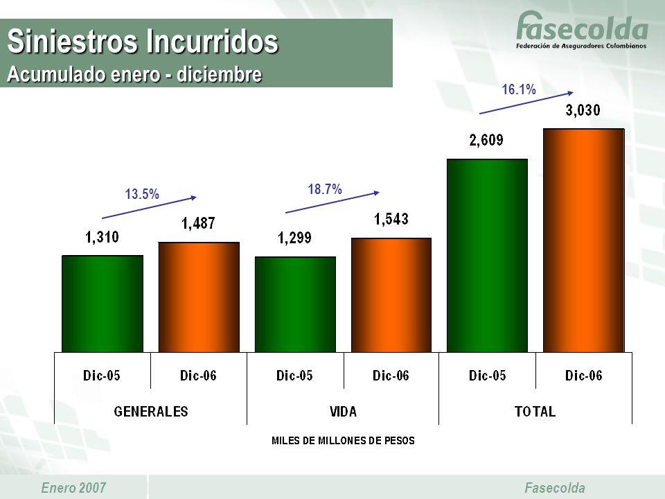 Enero 2007 Fasecolda 18.7% 16.1% 13.5% Siniestros Incurridos Acumulado enero - diciembre