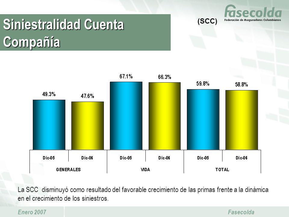 Enero 2007 Fasecolda La SCC disminuyó como resultado del favorable crecimiento de las primas frente a la dinámica en el crecimiento de los siniestros.