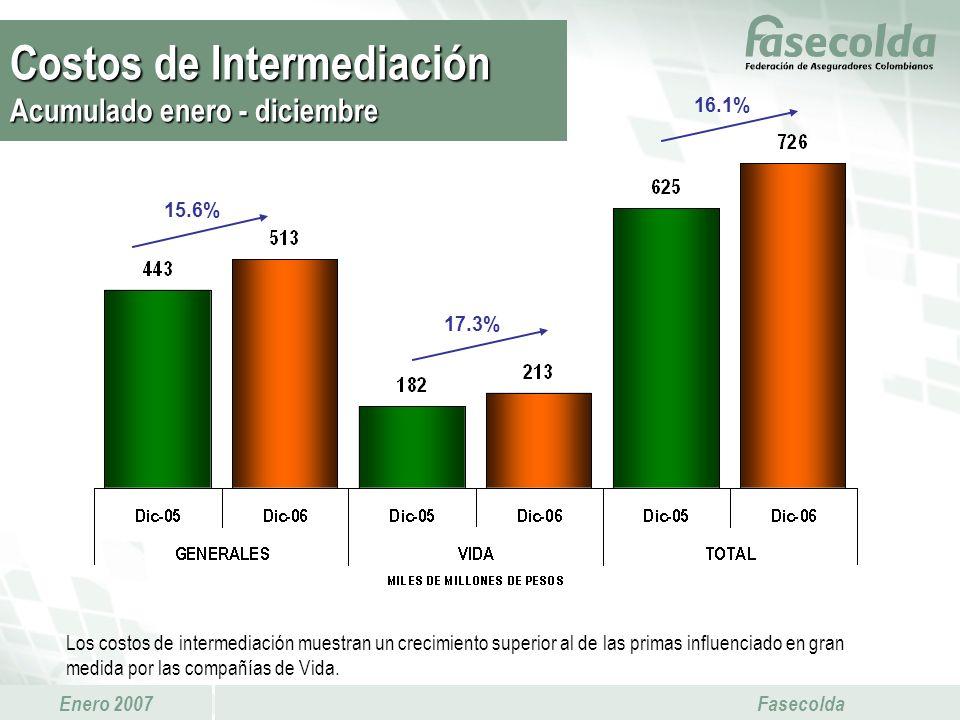 Enero 2007 Fasecolda 17.3% 15.6% 16.1% Los costos de intermediación muestran un crecimiento superior al de las primas influenciado en gran medida por