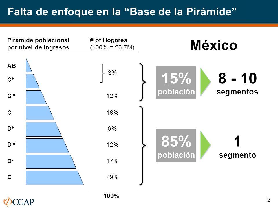 Pirámide poblacional por nivel de ingresos # of Hogares (100% = 26.7M) 3% 12% 18% 9% 12% 17% 29% AB C+C+ CmCm C-C- D+D+ DmDm D-D- E 100% 15% población 8 - 10 segmentos 85% población 1 segmento Falta de enfoque en la Base de la Pirámide México 2