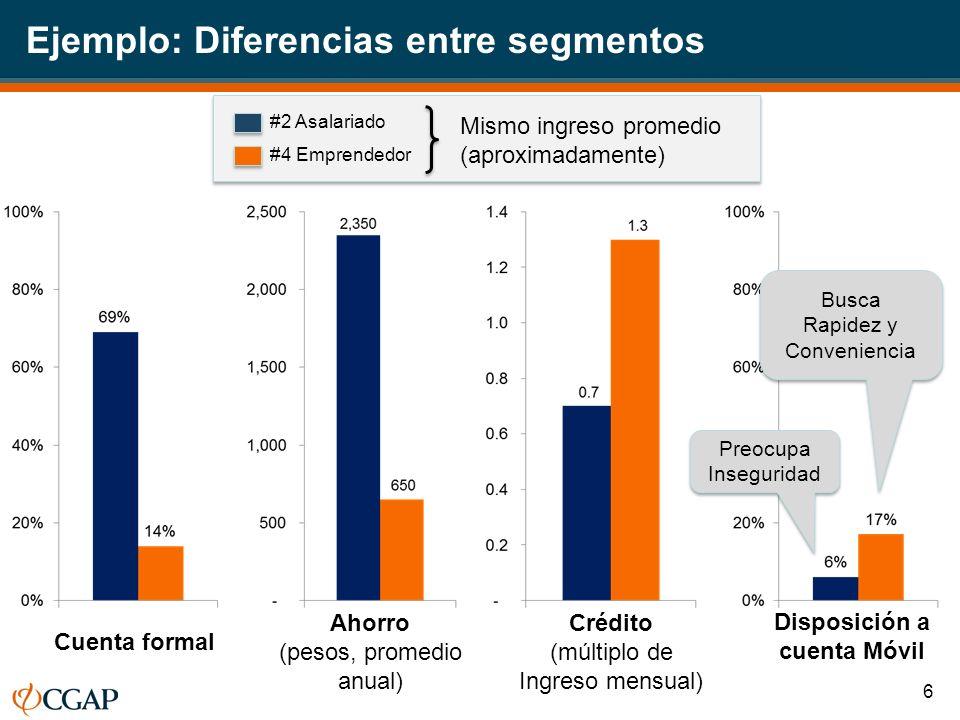 Ejemplo: Diferencias entre segmentos #2 Asalariado #4 Emprendedor Cuenta formal Ahorro (pesos, promedio anual) Crédito (múltiplo de Ingreso mensual) Disposición a cuenta Móvil Preocupa Inseguridad Busca Rapidez y Conveniencia Busca Rapidez y Conveniencia Mismo ingreso promedio (aproximadamente) 6