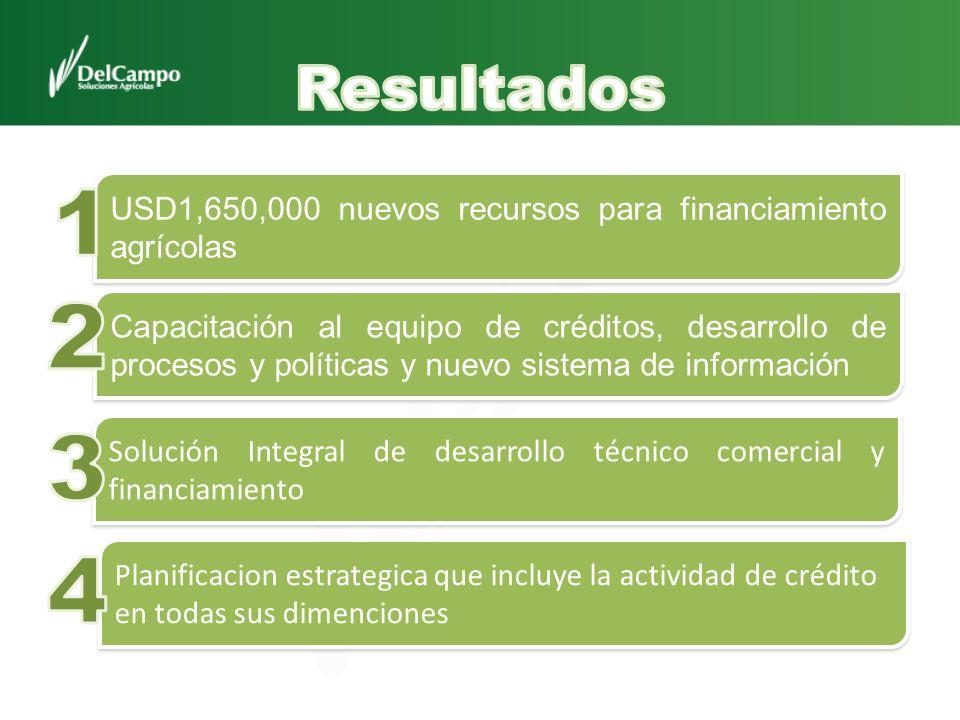 USD1,650,000 nuevos recursos para financiamiento agrícolas Planificacion estrategica que incluye la actividad de crédito en todas sus dimenciones Capa