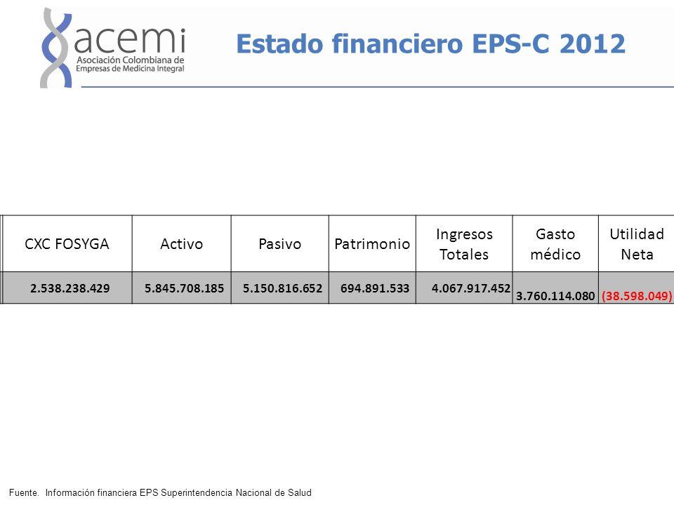 Estado financiero EPS-C 2012 CXC FOSYGAActivoPasivoPatrimonio Ingresos Totales Gasto médico Utilidad Neta 2.538.238.429 5.845.708.185 5.150.816.652 694.891.533 4.067.917.452 3.760.114.080 (38.598.049) Fuente.