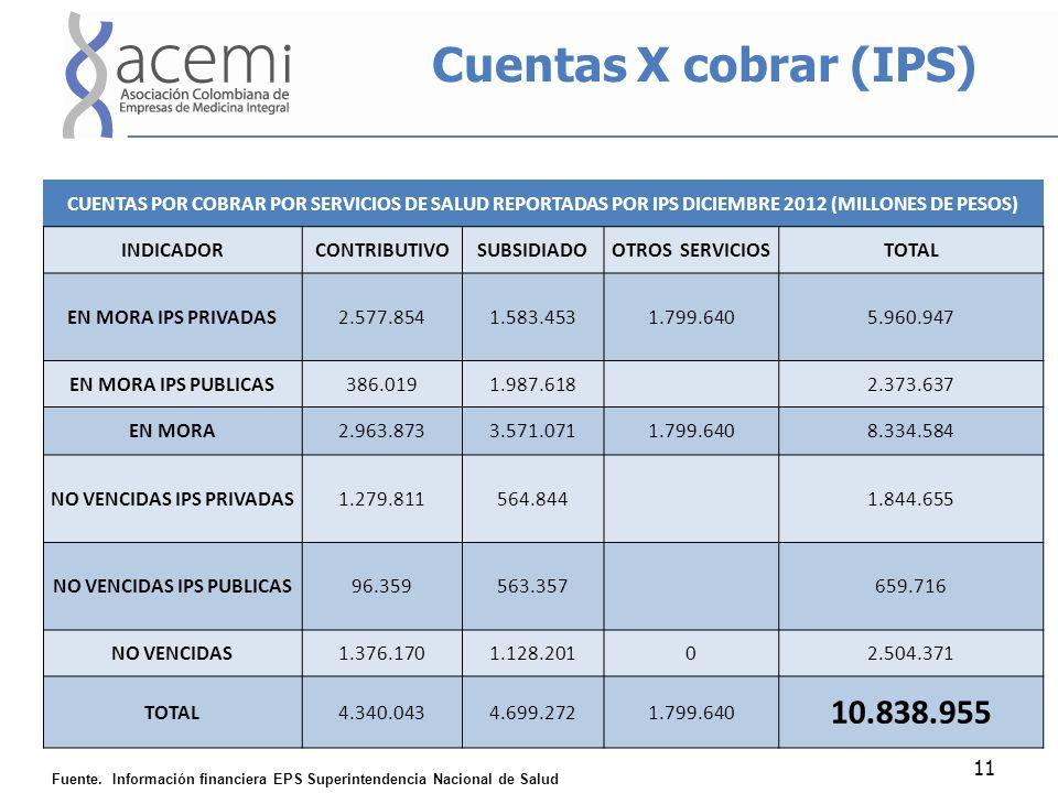 Cuentas X cobrar (IPS) 11 CUENTAS POR COBRAR POR SERVICIOS DE SALUD REPORTADAS POR IPS DICIEMBRE 2012 (MILLONES DE PESOS) INDICADORCONTRIBUTIVOSUBSIDIADOOTROS SERVICIOSTOTAL EN MORA IPS PRIVADAS2.577.8541.583.4531.799.6405.960.947 EN MORA IPS PUBLICAS386.0191.987.618 2.373.637 EN MORA2.963.8733.571.0711.799.6408.334.584 NO VENCIDAS IPS PRIVADAS1.279.811564.844 1.844.655 NO VENCIDAS IPS PUBLICAS96.359563.357 659.716 NO VENCIDAS1.376.1701.128.20102.504.371 TOTAL4.340.0434.699.2721.799.640 10.838.955 Fuente.