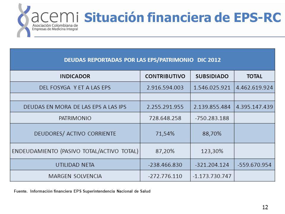 Situación financiera de EPS-RC 12 DEUDAS REPORTADAS POR LAS EPS/PATRIMONIO DIC 2012 INDICADORCONTRIBUTIVOSUBSIDIADOTOTAL DEL FOSYGA Y ET A LAS EPS2.91