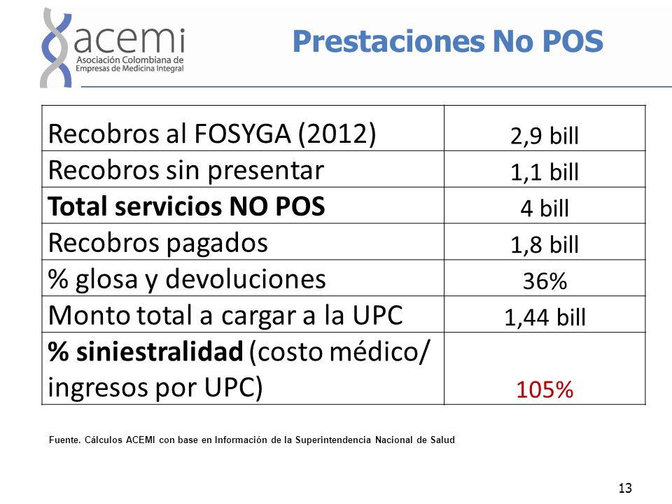 Prestaciones No POS 13 Recobros al FOSYGA (2012) 2,9 bill Recobros sin presentar 1,1 bill Total servicios NO POS 4 bill Recobros pagados 1,8 bill % gl
