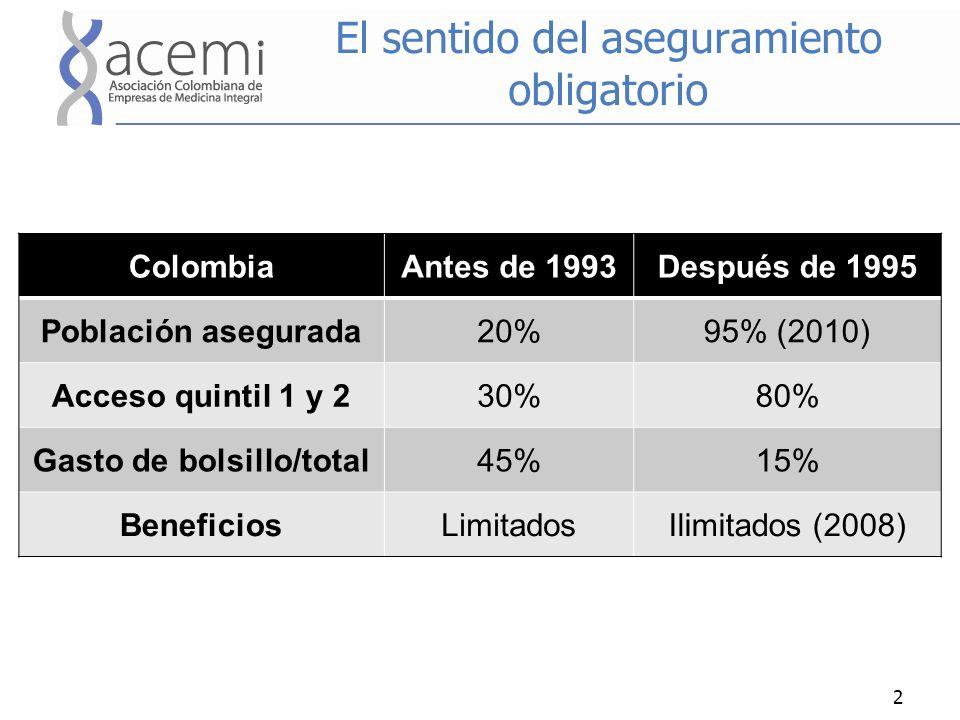 El sentido del aseguramiento obligatorio ColombiaAntes de 1993Después de 1995 Población asegurada20%95% (2010) Acceso quintil 1 y 230%80% Gasto de bolsillo/total45%15% BeneficiosLimitadosIlimitados (2008) 2