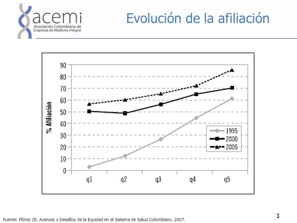 Evolución de la afiliación 3 Fuente: Flórez CE. Avances y Desafíos de la Equidad en el Sistema de Salud Colombiano. 2007.