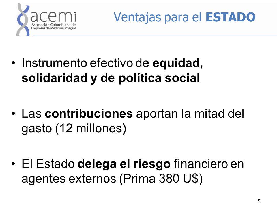Ventajas para el ESTADO Instrumento efectivo de equidad, solidaridad y de política social Las contribuciones aportan la mitad del gasto (12 millones) El Estado delega el riesgo financiero en agentes externos (Prima 380 U$) 5