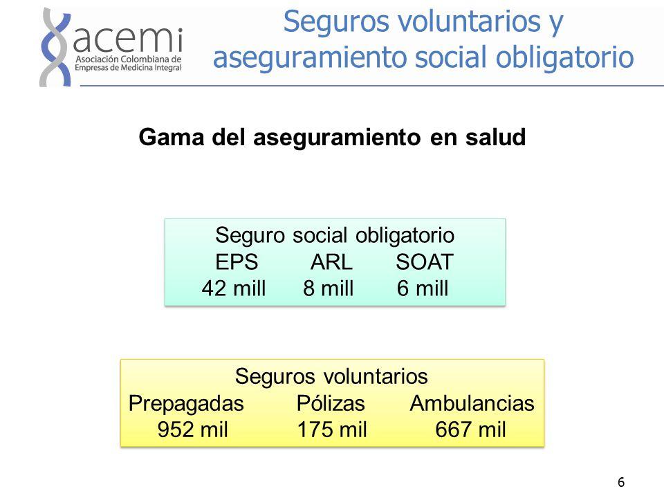 Seguros voluntarios y aseguramiento social obligatorio Gama del aseguramiento en salud 6 Seguro social obligatorio EPS ARL SOAT 42 mill 8 mill 6 mill