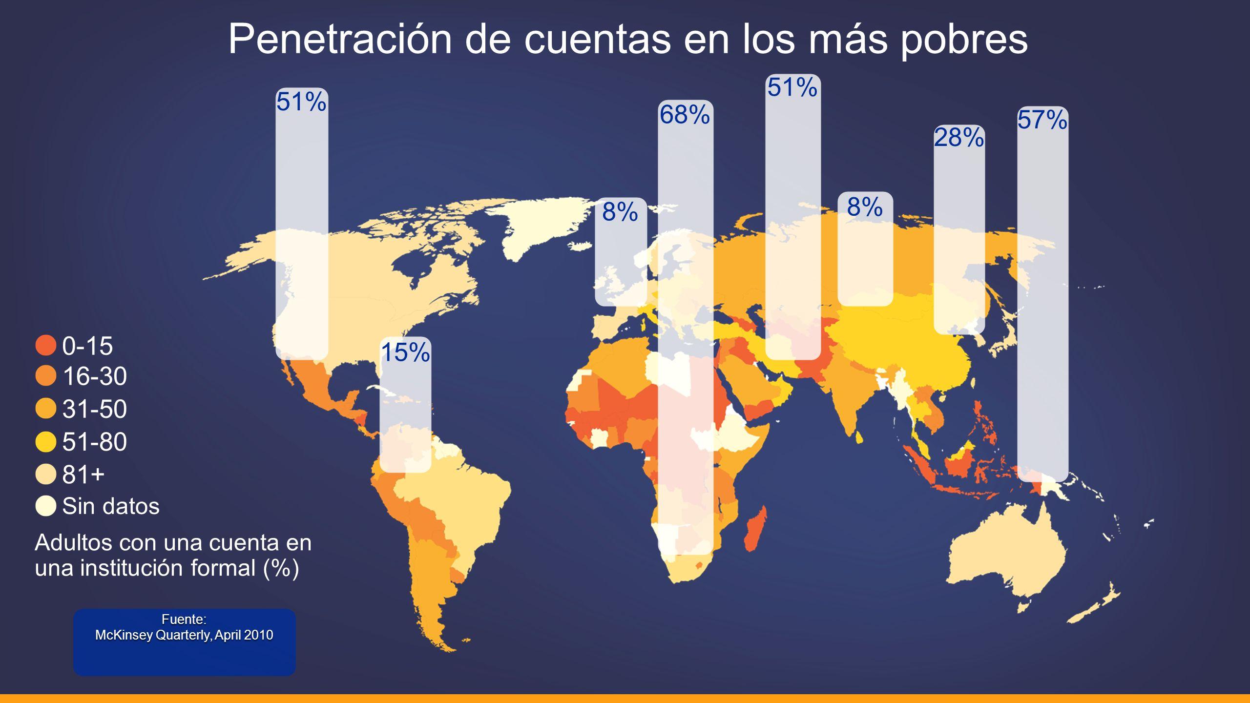 La ventaja de Fundamo: Visión, Experiencia, Conocimiento Hasta la fecha, Fundamo se ha centrado en la banca transformativa para operadores de redes móviles y bancos de mercados en desarrollo.