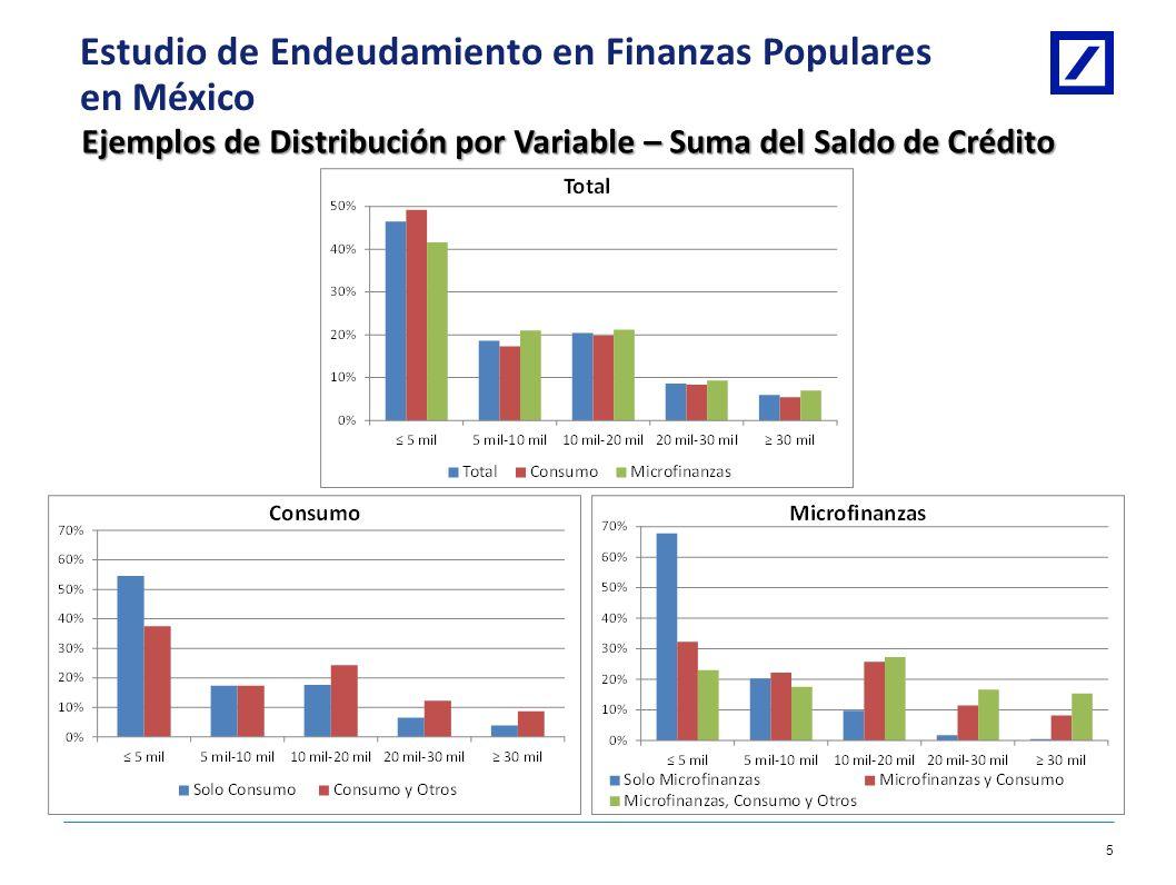 Deutsche Bank 4 1/8/2014 10:28:09 AM2010 DB Blue template Estudio de Endeudamiento en Finanzas Populares en México Ejemplos de Distribución por Variab