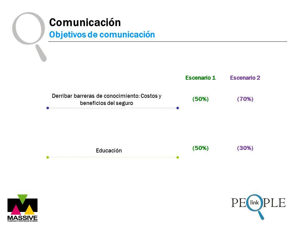 Comunicación Objetivos de comunicación Derribar barreras de conocimiento: Costos y beneficios del seguro Educación (50%) Escenario 1 (70%) (30%) Escenario 2