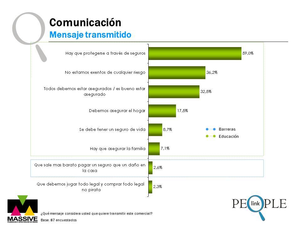 ¿Qué mensaje considera usted que quiere transmitir este comercial? Base: 87 encuestados Comunicación Mensaje transmitido Barreras Educación