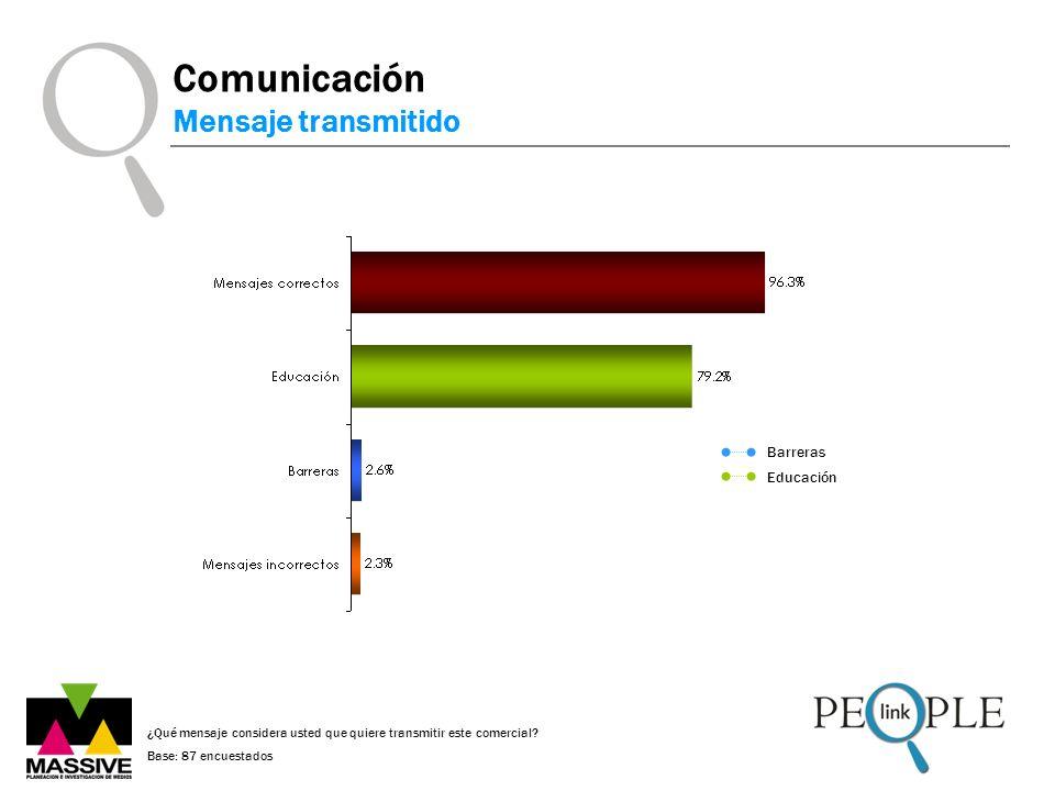 Comunicación Mensaje transmitido ¿Qué mensaje considera usted que quiere transmitir este comercial? Base: 87 encuestados Barreras Educación