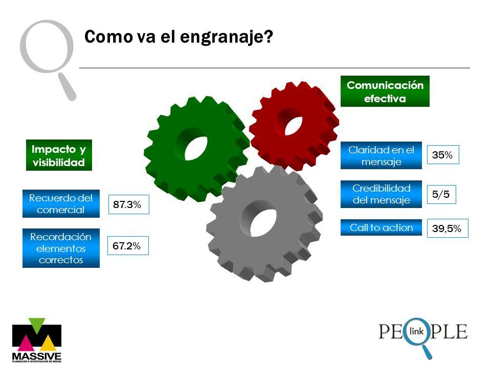 Como va el engranaje? Credibilidad del mensaje Call to action Comunicación efectiva Claridad en el mensaje 35% 5/5 39,5% Recuerdo del comercial Record